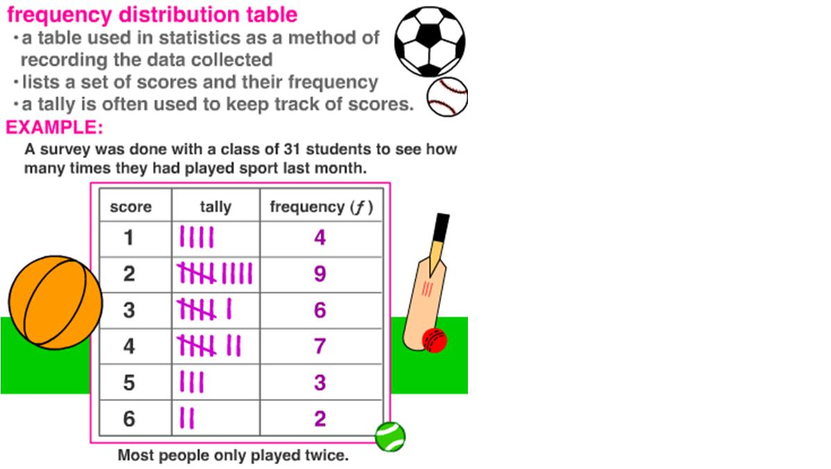 example of frequency distribution table in statistics