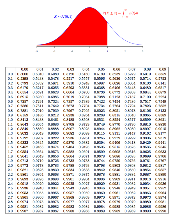 normal distribution sampling