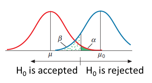 errors in statistical hypothesis test | Inferential Statistics