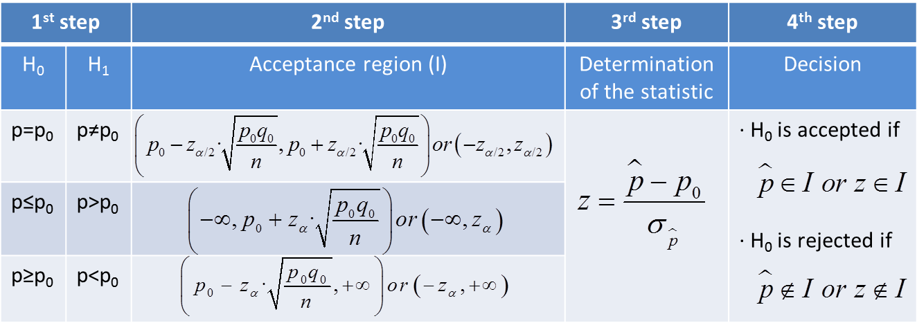 Hypothesis Test For Proportion Inferential Statistics