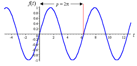 Images of periodic functions