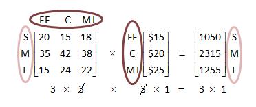 Matrix applications | Matrices